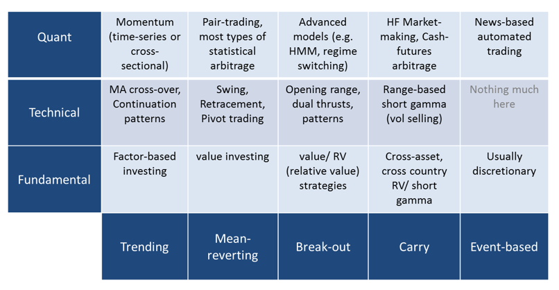 A Primer on Quant Strategies - Blueshift® Docs
